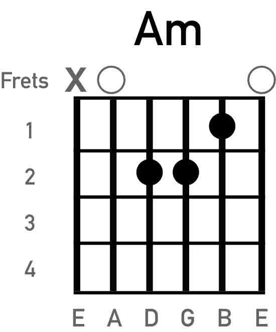 Fantastic Aminor Guitar Chord Pattern - Basic Guitar Chords For ...