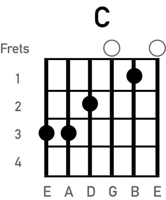 c-guitar-chord-chart