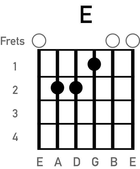 e-major-guitar-chord-chart