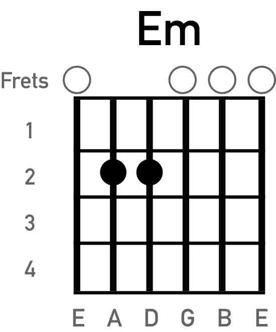 em-guitar-chord-chart