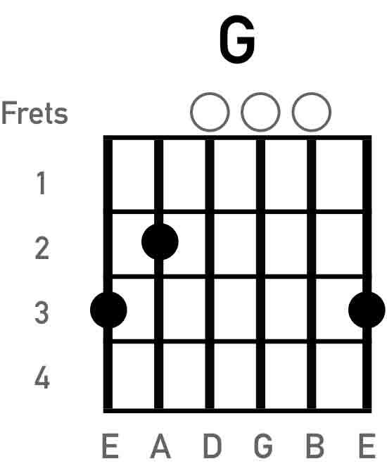 g-guitar-chord-chart