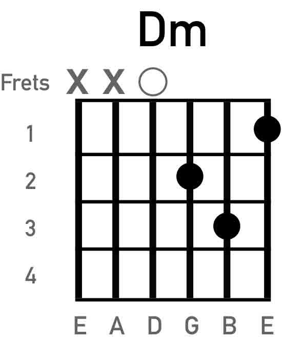 d-minor-guitar-chord-chart