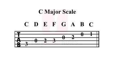 guitar-c-major-scale-tab
