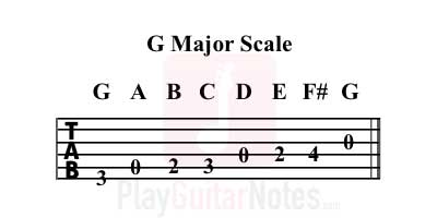 guitar-g-major-scale-tab