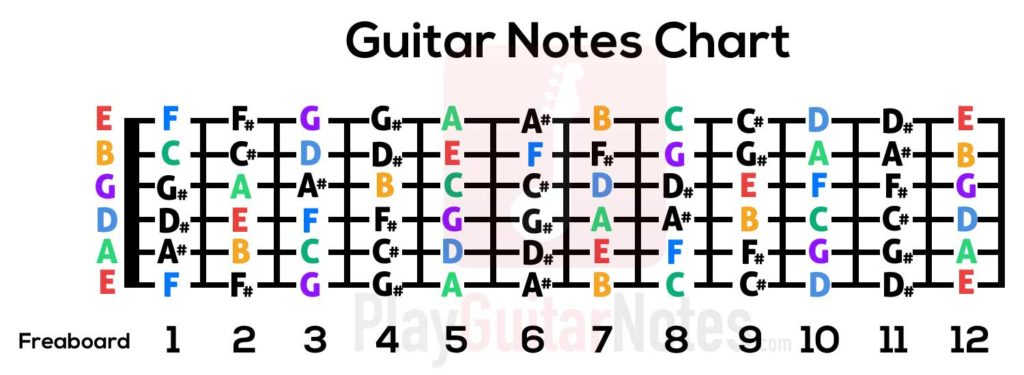 guitar-notes-chart-tab