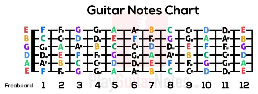 guitar-notes-chart-tab
