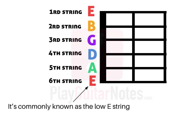 guitar-string-names-explanation-tab