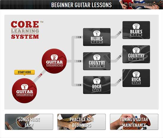 guitar-lessons-step-by-step